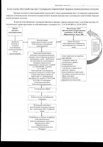 Блок-схема обустройства мест (площадок) накопления твердых коммунальных отходов