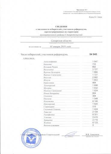 Сведения о численности избирателей, участников референдума, зарегистрированных на территории м.р.Ставропольский по состоянию на 1 января 2018г.